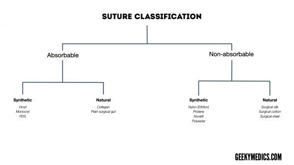 Types of suture materials