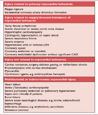 Causes of raised Troponin