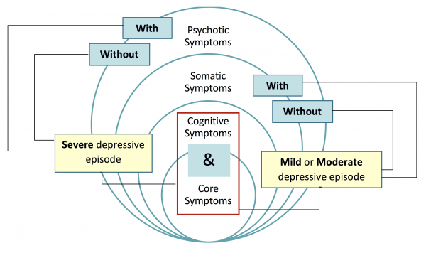 Cognitive symptoms depression