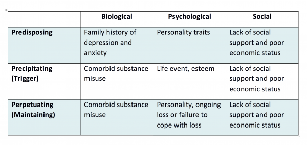 Depression aetiology table