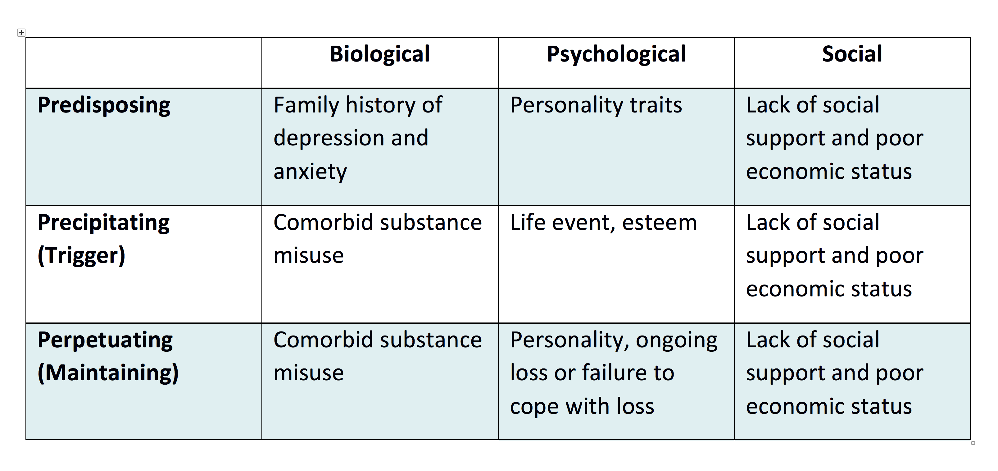 psychology biological depression Types of depression depressive disorders come in different forms, just as is the case with other illnesses such as heart disease this pamphlet briefly describes three of the most common types of depressive disorders.