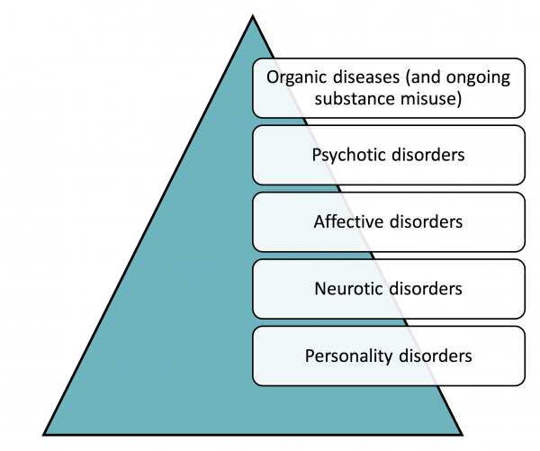Diagnostic hierarchy
