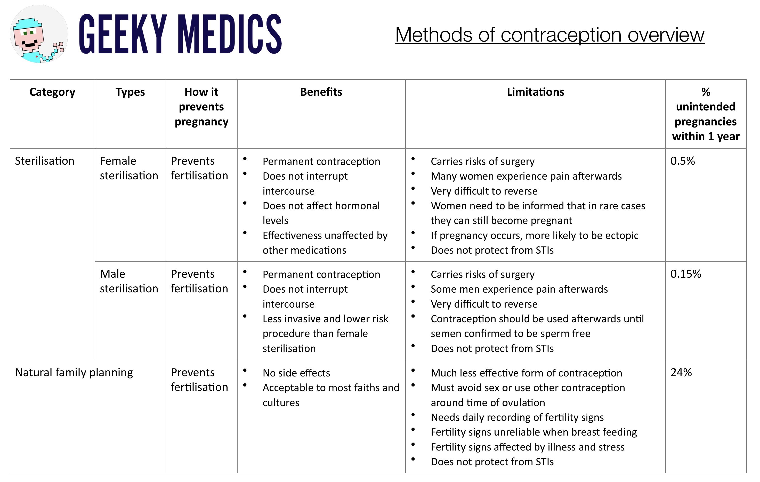 Methods Of Contraception Cocp Pop Larcs Geeky Medics