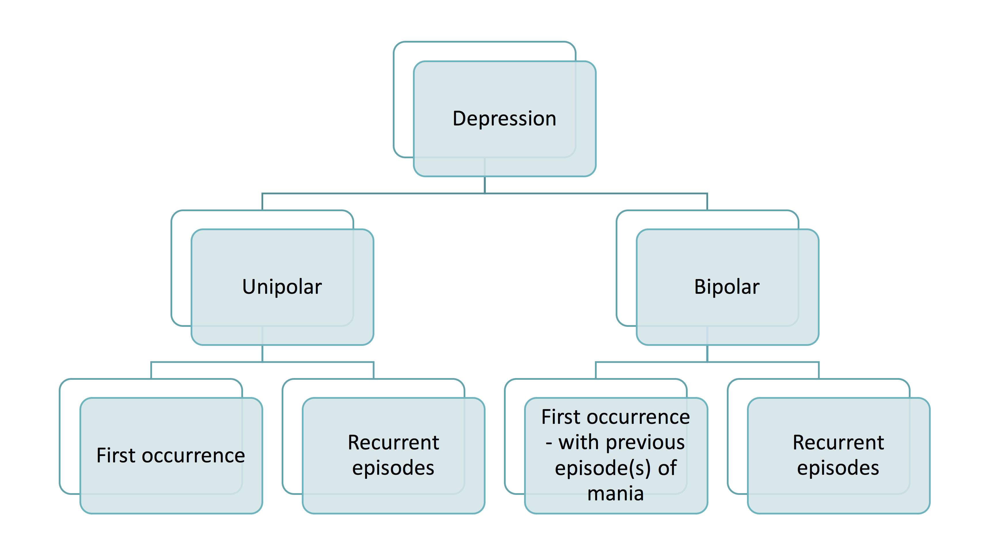 depression | clinical features | diagnosis | management | geeky medics