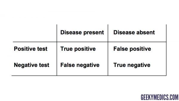 True positive, false positive, true negative, false negative