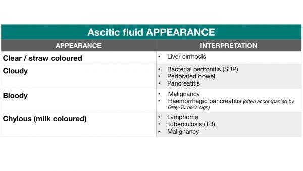 Ascitic fluid appearance