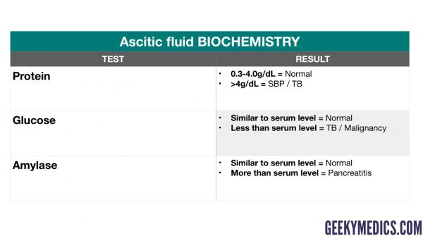 Ascitic fluid biochemistry