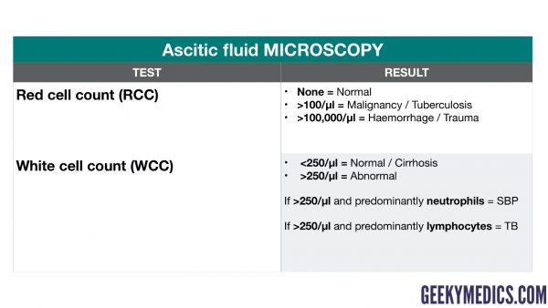 Ascitic fluid microscopy
