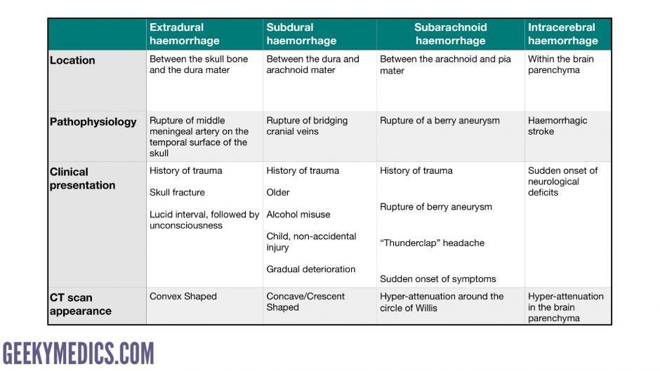 Types of intracranial bleeding