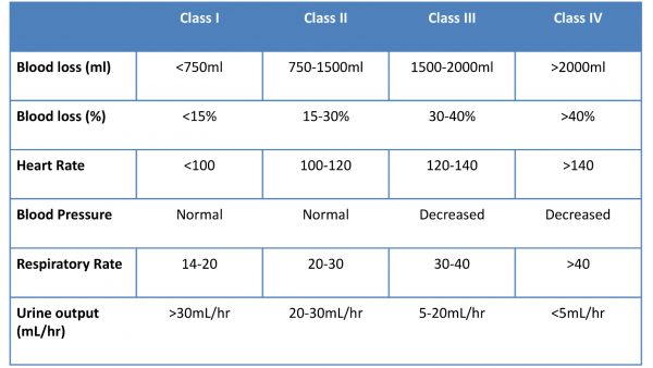 Classification of haemorrhagic shock