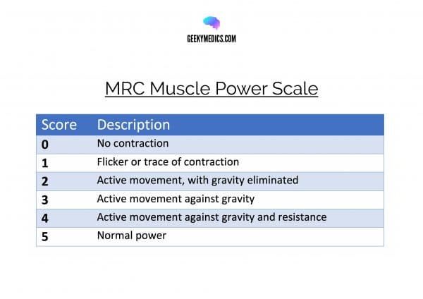 MRC Muscle Power Scale