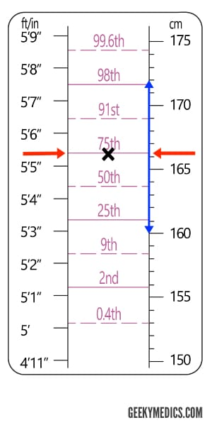 Adult Height Predictor Chart example