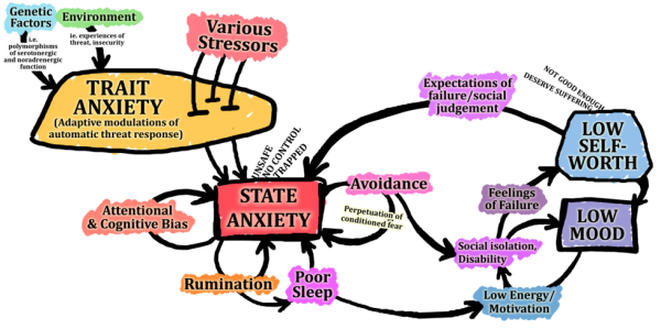 State anxiety diagram