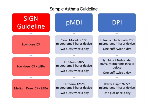 Asthma guideline