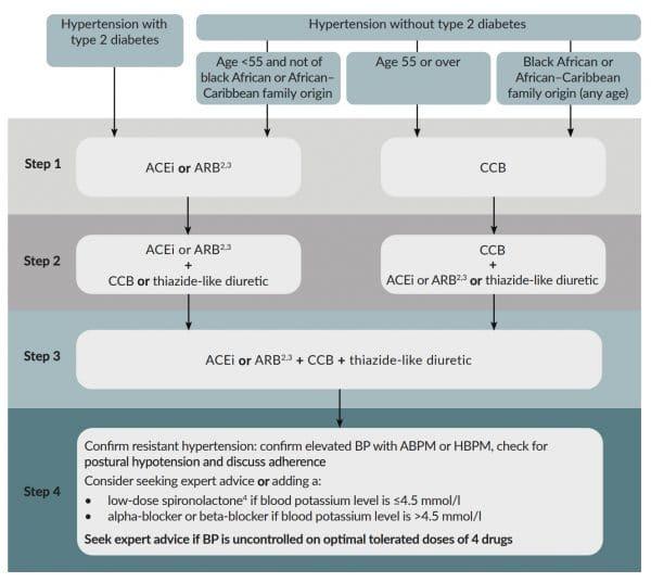 Hypertension management guidelines NICE