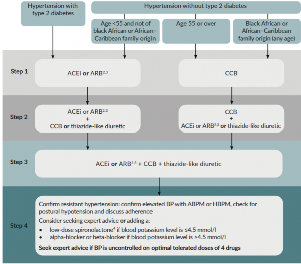An overview of the NICE guidelines for the management of hypertension in patients without diabetes.