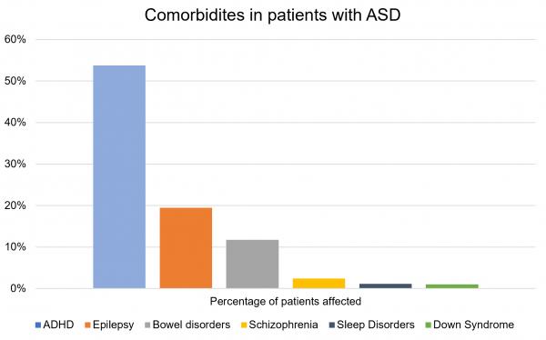 ASD comorbidities