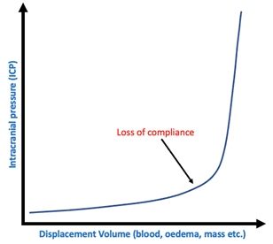 The relationship between displacement volume and intracranial pressure.