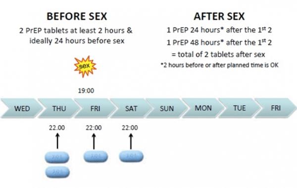 PrEP event based dosing